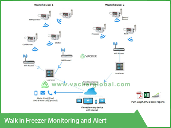 Walk-in-freezer-monitoring-and-alert-VackerGlobal