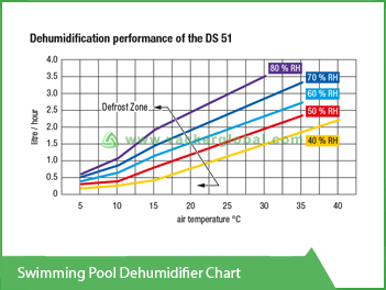 Swimming Pool Dehumidifier Chart Vacker KSA