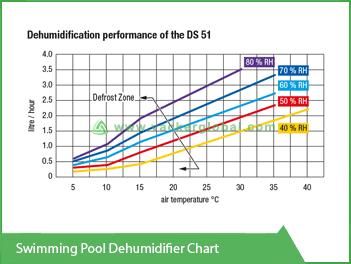 Swimming Pool Dehumidifier Chart Vacker KSA