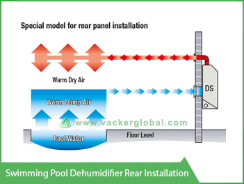 Swimming Pool Dehumidifier Rear Installation Vacker KSA