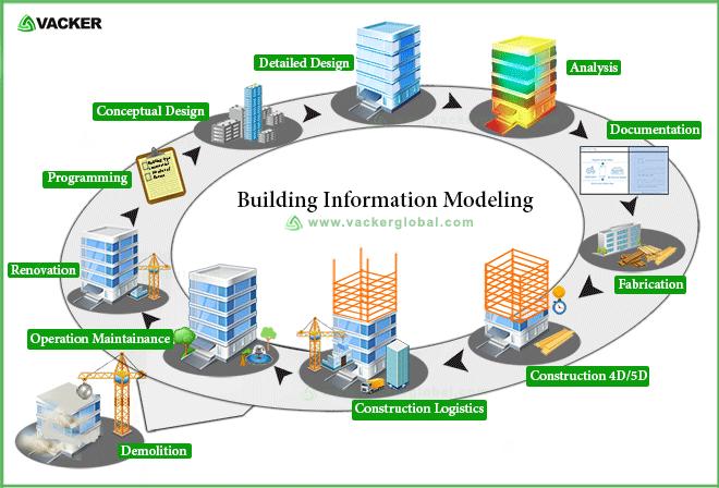 Building Information Modeling Vacker KSA