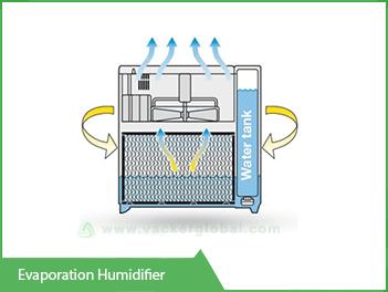 evaporation-humidifier-vackerglobal